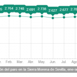 Paro Sierra Norte Sevilla