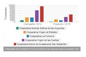 Sierra Norte de Sevilla. Comparativa campaña aceituna