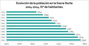 Evolución de la población en la Sierra Norte