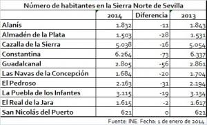 Tabla comparativa población 13-14