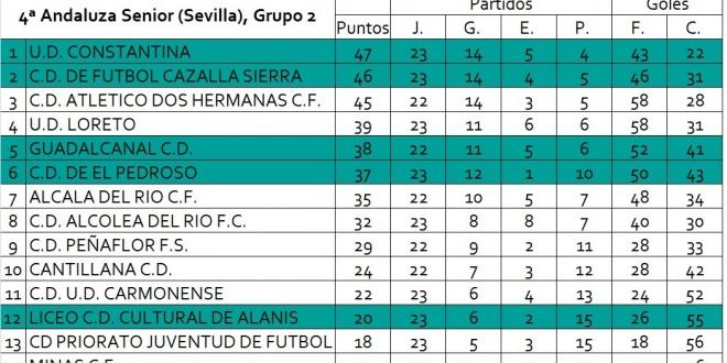 Pleno de victorias de los equipos de la Sierra Norte de Sevilla en la jornada 26
