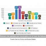 Número de parados por municipios