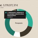 presupuesto-gdr