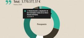 Cómo se repartirá el presupuesto del GDR Sierra Morena Sevillana hasta 2020